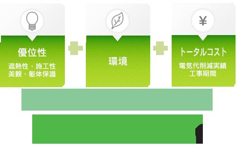 遮熱断熱塗料「アドグリーンコートの特徴」